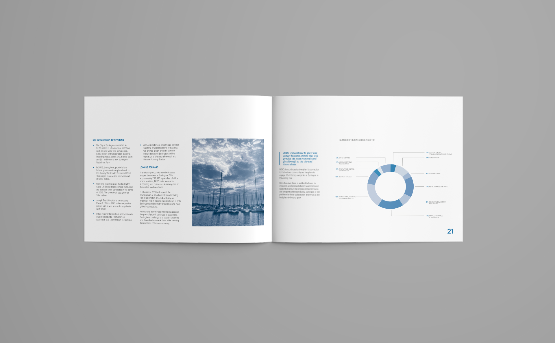 Burlington Economic Development Corporation Annual Report